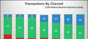 Transaction Graph Chart