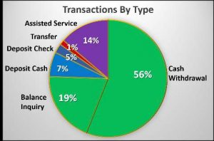 Transaction by type