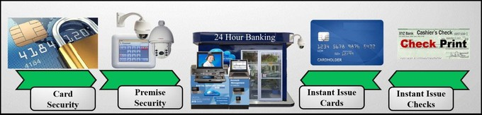 24 Hours Banking