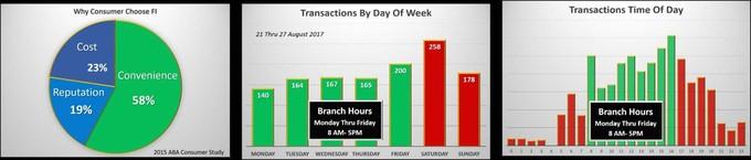 Transaction Chart