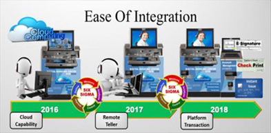 Ease of Integration