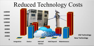 Reduced Technology Costs